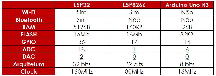 Tabela de diferenças entre ESP36 e outras placas