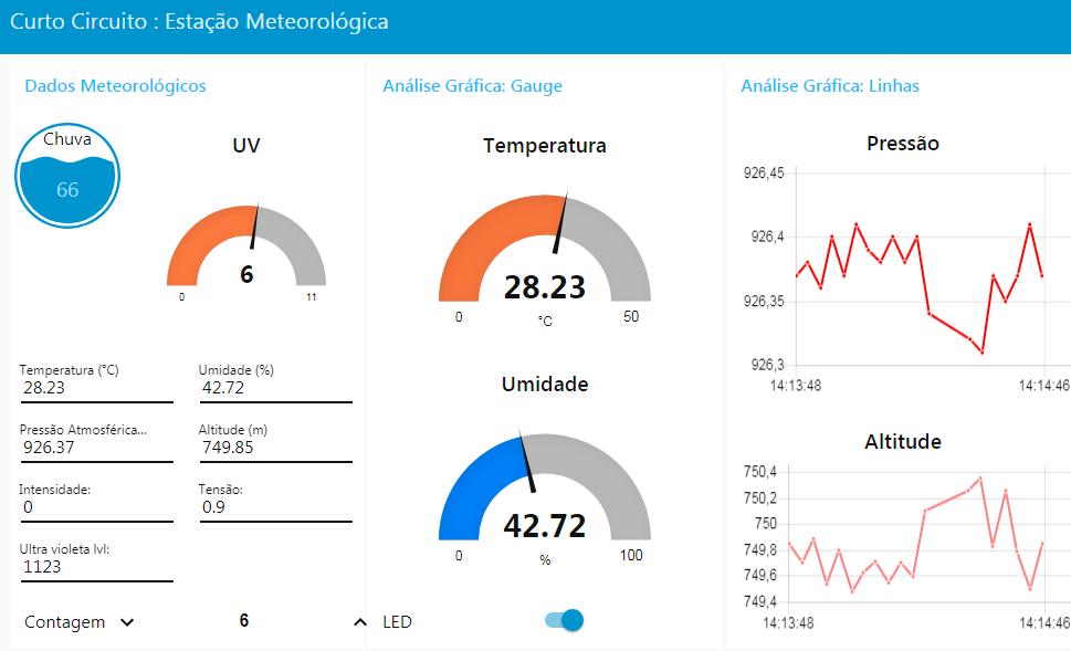 Monitoramento contínuo, acesso remoto e armazenamento de dados.