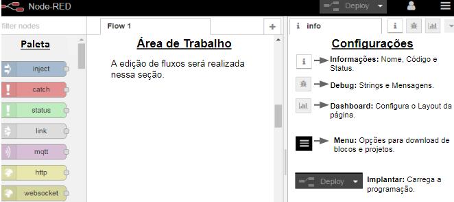 O navegador de edição do Node-RED poderá ser divido em três partes, sendo elas: Paleta de nós, Área de trabalho e Configurações.