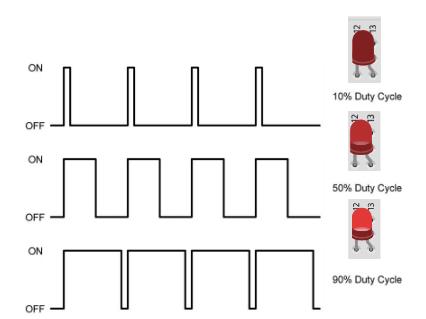 Os valores analógicos serão codificados pelo PWM, ajustando a luminosidade do LED de acordo com o Pulso gerado.