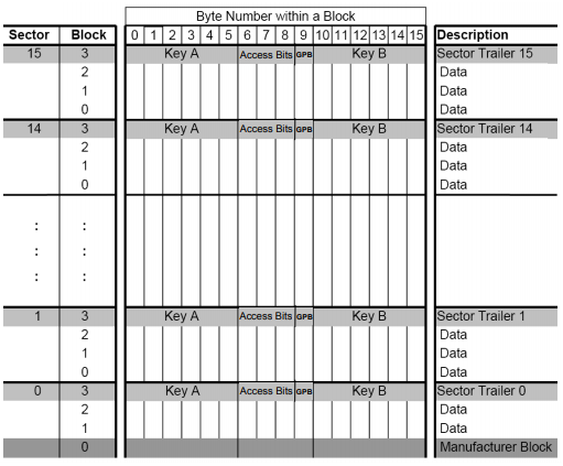 O esquema apresentado a seguir encontra-se a disposição no datasheet do próprio fabricante, exemplificando a distribuição dos blocos de memória dos dispositivos Mifare.