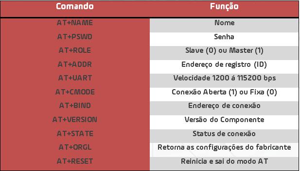A tabela 2 apresenta os principais comandos de configuração voltados ao HC05