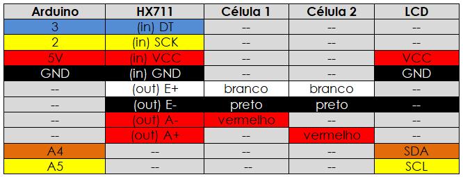 Tabela ligação projeto 2 células