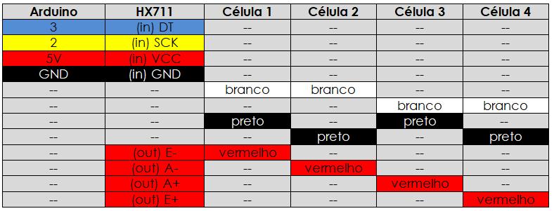 Tabela de ligação de quatro células