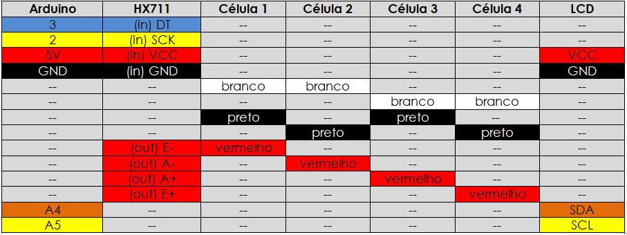 Tabela de ligação de quatro células projeto