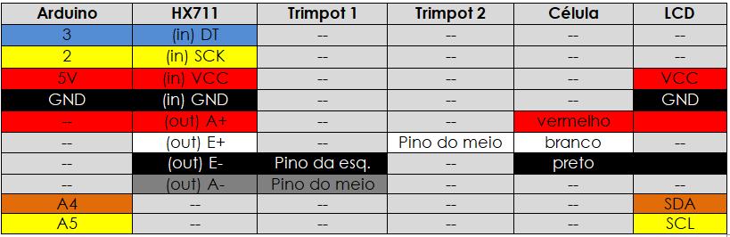 Tabela de ligação de uma célula e display