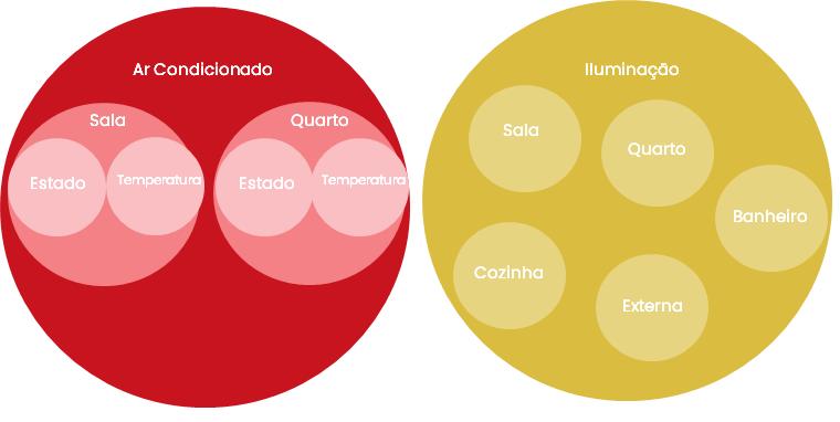 Diagrama de Venn dos Tópicos