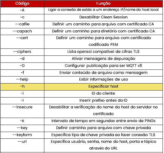 tabela publisher 1