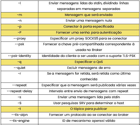 Tabela publisher 2
