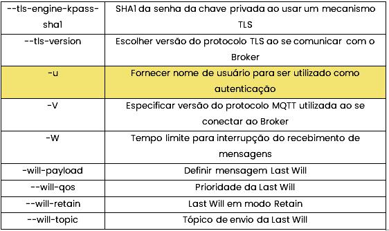 Tabela publisher 3