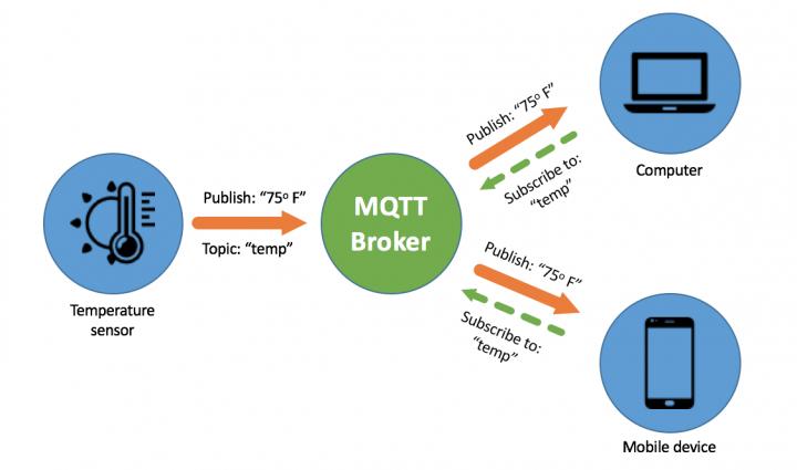 MQTT Funcionamento