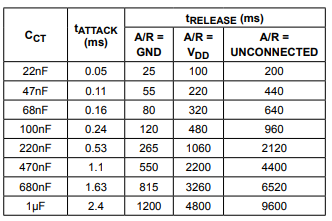 tabela de attack e release