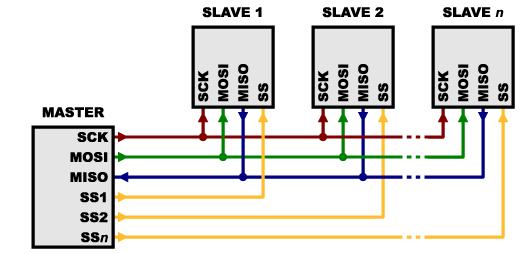 seleção slave