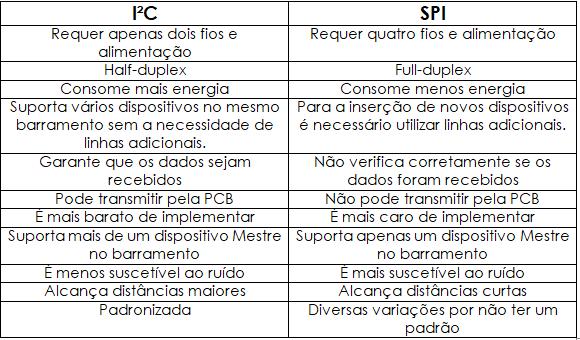 I2C e SPI