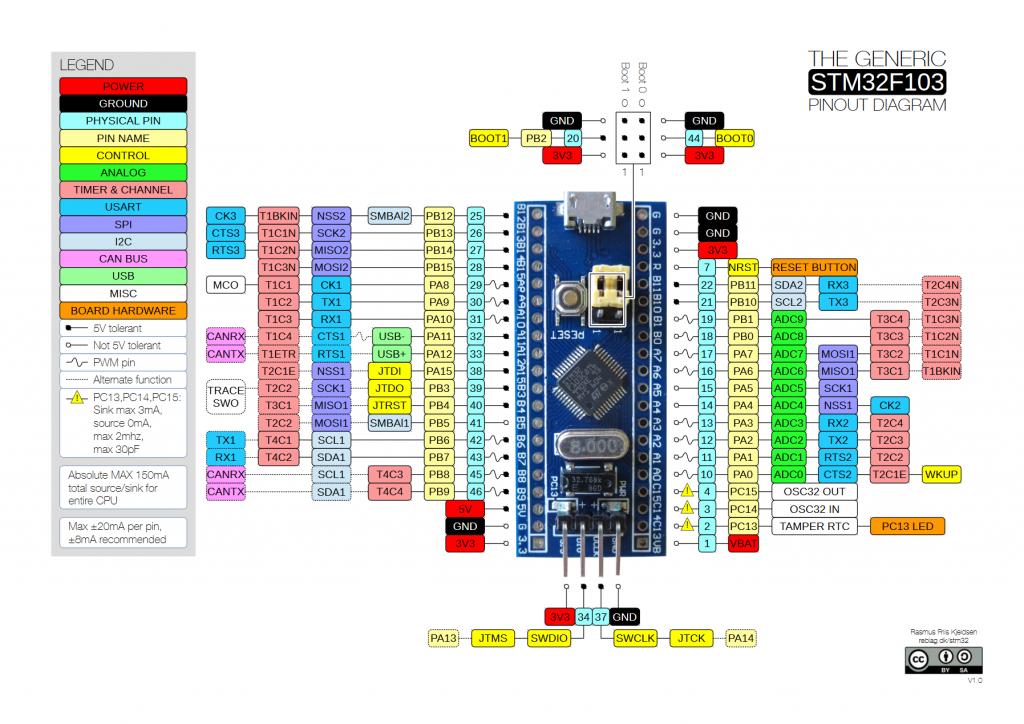 Conheça os pinos GPIO, PWM,Analógico, Digital e USART presentes em um STM32.