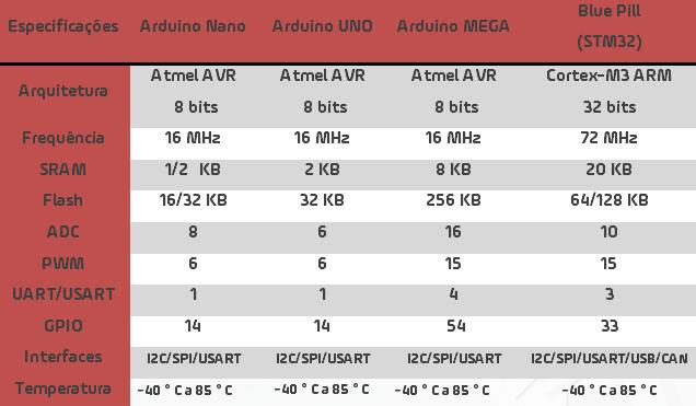 A tabela a seguir fará um breve comparativo entre modelos populares de placas Arduino, e o STM32.