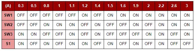 O ajuste das chaves SW1, SW2, SW3 e S1 permitirá um ajuste mais simples da limitação de corrente do drive.