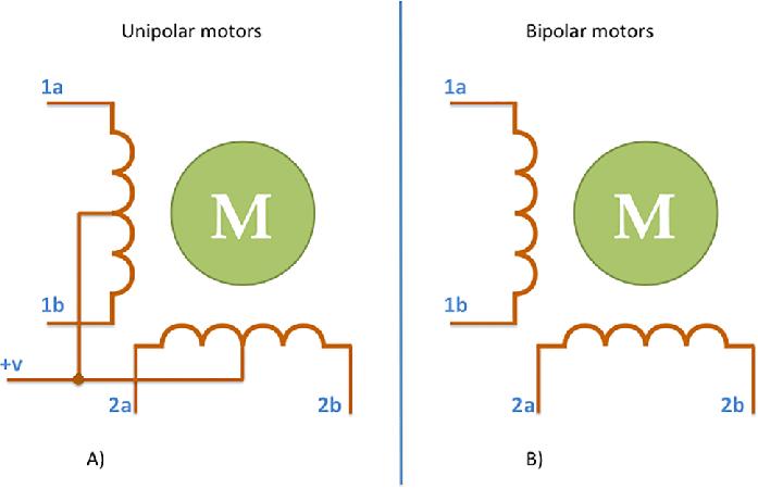 motor bipolar e unipolar