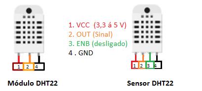 A diferença entre o módulo DHT e o padrão comum será observado na quantidade de terminais, e no circuito elétrico necessário para o funcionamento de ambos.